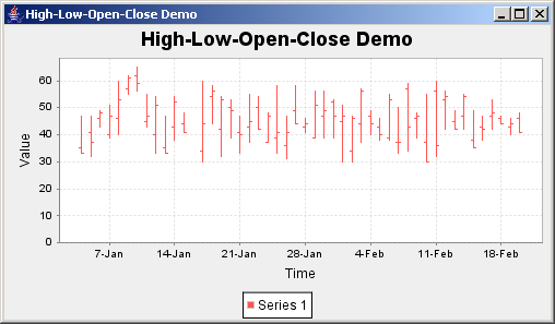 JFreeChart: High Low Chart Demo