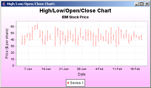 JFreeChart: High Low Open Close Chart
