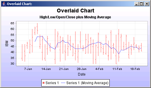 JFreeChart: High Low Open Close With Moving Average Chart