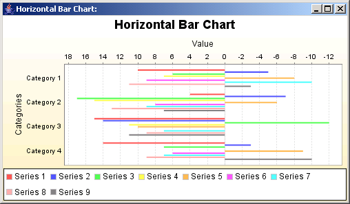 Horizontal bars: representing data from a CategoryDataset