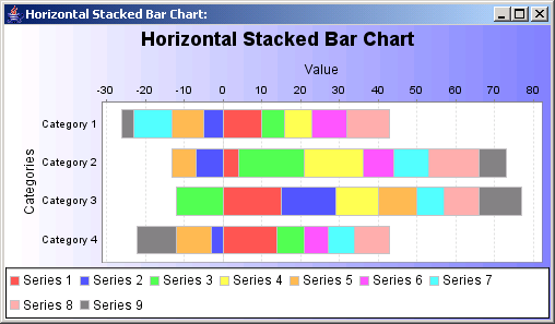 Horizontal stacked bars: representing data from a Category Data set