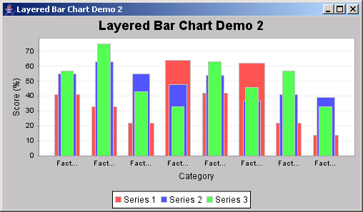 JFreeChart: Layered Bar Chart Demo 2 a superimposed vertical bar chart