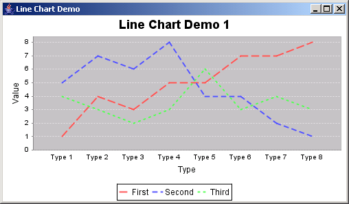 JFreeChart: Line Chart Demo 1