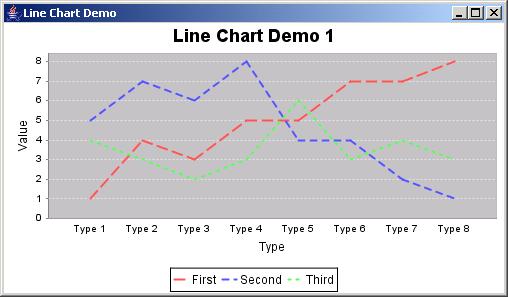 JFreeChart: Line Chart Demo 1