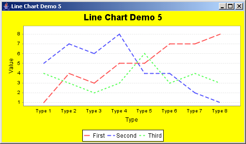 JFreeChart: Line Chart Demo 5 showing the use of a custom drawing supplier