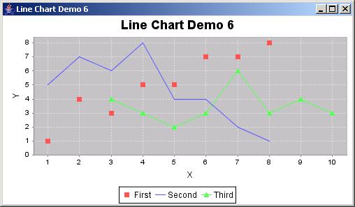 JFreeChart: Line Chart Demo 6