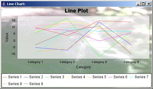 JFreeChart: Line Plot Chart