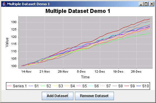 JFreeChart: Multiple Dataset Demo 1