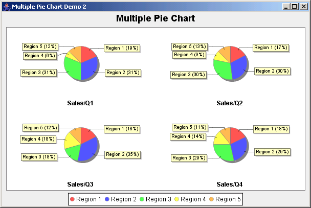 JFreeChart: Multiple Pie Chart Demo 2