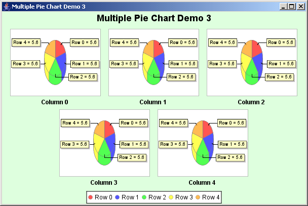 JFreeChart: Multiple Pie Chart Demo 3