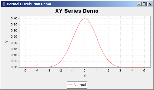 JFreeChart: Normal Distribution Demo