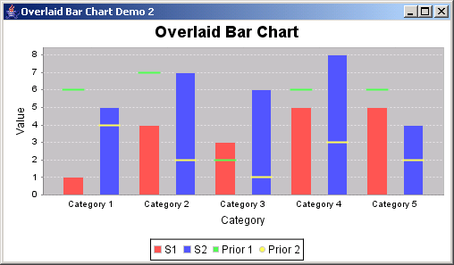 JFreeChart: Overlaid Bar Chart Demo 2