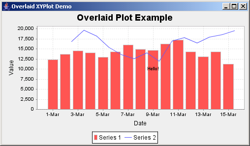 JFreeChart: Overlaid XY Plot Demo