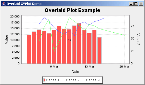 JFreeChart: Overlaid XY Plot Demo 2