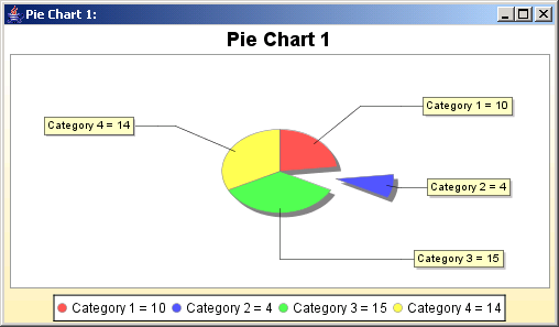 A pie chart showing one section exploded