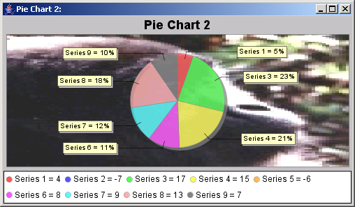 A pie chart showing percentages on the category labels