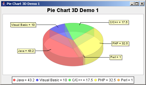 JFreeChart: Pie Chart 3D Demo 1