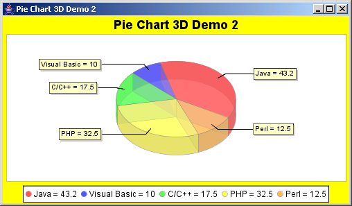 JFreeChart: Pie Chart 3D Demo 2 with Rotation