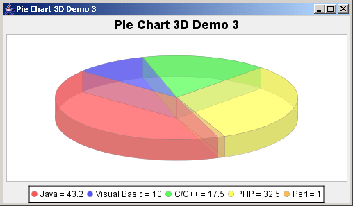 JFreeChart: Pie Chart 3D Demo 3 with no labels