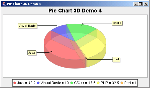 JFreeChart: Pie Chart 3D Demo 4 with a custom label generator