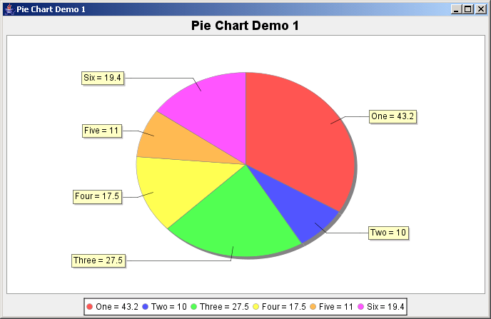 JFreeChart: Pie Chart Demo 1