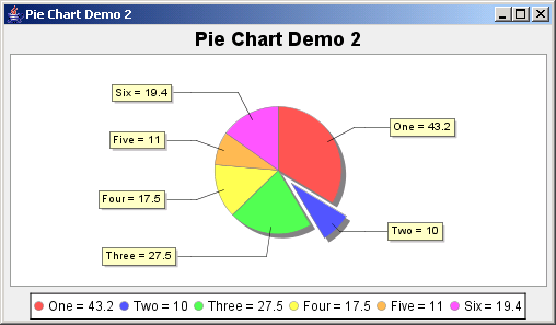 JFreeChart: Pie Chart Demo 2