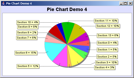 JFreeChart: Pie Chart Demo 4