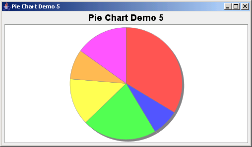 JFreeChart: Pie Chart Demo 5