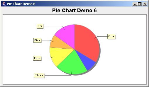 JFreeChart: Pie Chart Demo 6