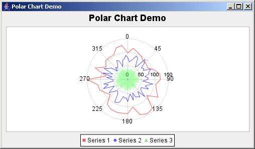 JFreeChart: Plot Orientation Demo
