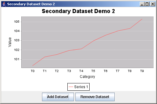 JFreeChart: Secondary Data set Demo 2