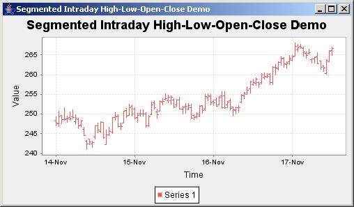 JFreeChart: Segmented High Low Chart Demo
