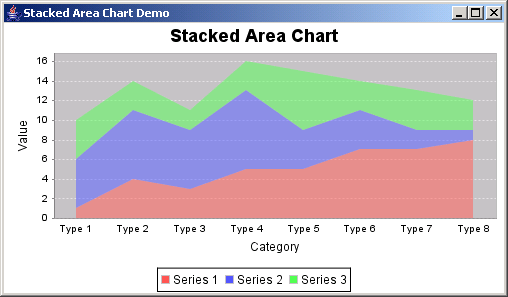 JFreeChart: Stacked Area Chart Demo