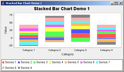 JFreeChart: Stacked Bar Chart Demo 1