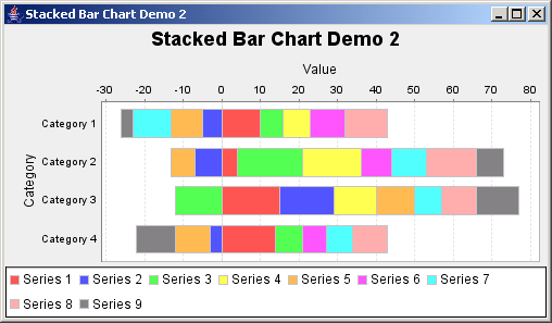 JFreeChart: Stacked Bar Chart Demo 2