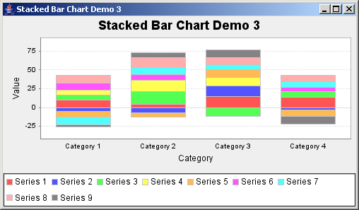 JFreeChart: Stacked Bar Chart Demo 3