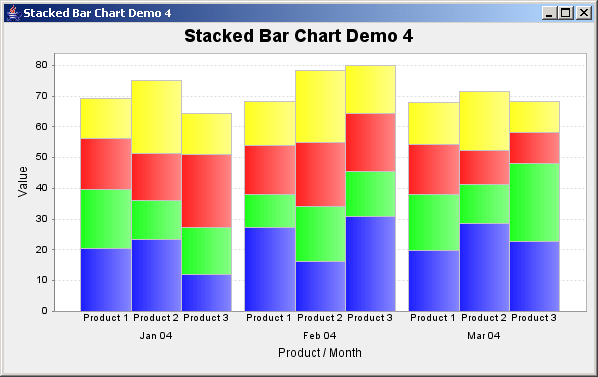 JFreeChart: Stacked Bar Chart Demo 4