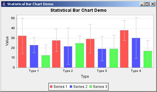JFreeChart: Statistical Bar Chart Demo