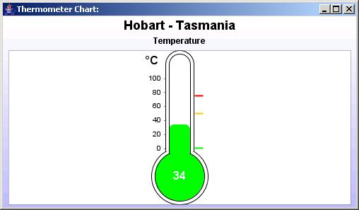 JFreeChart: Thermometer Chart