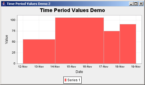 JFreeChart: Time Period Values Demo 2