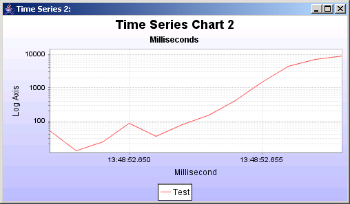 A time series chart, representing data from an XYDataset, ,the vertical axis has a logarithmic scale