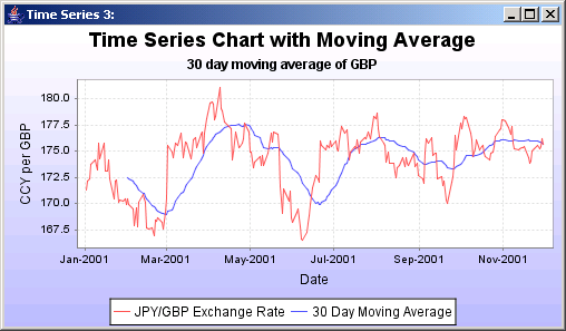 A time series chart with a moving average