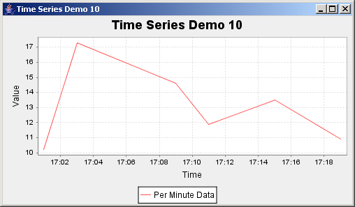 JFreeChart: Time Series Demo 10 with per minute data