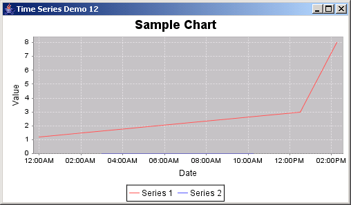 JFreeChart: Time Series Demo 12