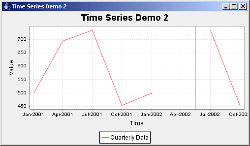 JFreeChart: Time Series Demo 2 with quarterly data