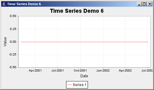 JFreeChart: Time Series Demo 6 with all zero data