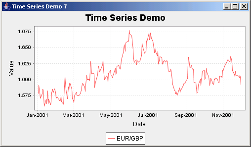 JFreeChart: Time Series Demo 7