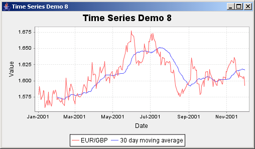 JFreeChart: Time Series Demo 8
