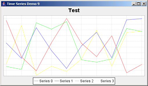 JFreeChart: Time Series Demo 9