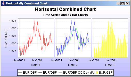 JFreeChart: Time Series and XY Bar Chart
